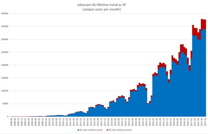 Lifetime trend of unique users per month as an eduroam service provider