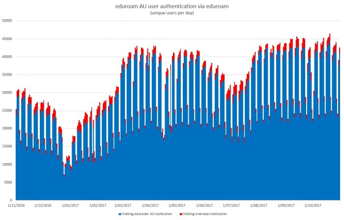 Yearly trend as an eduroam identity provider