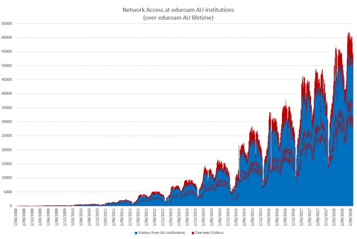 Lifetime trend as an eduroam service provider