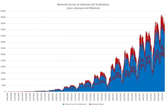 Lifetime trend as an eduroam service provider