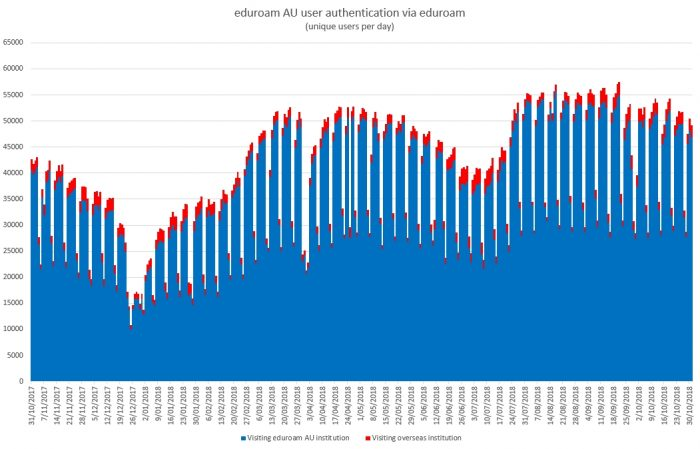 Yearly trend as an eduroam identity provider