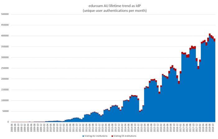 Lifetime trend of unique users per month as an eduroam identity provider