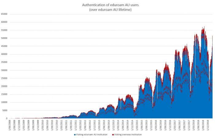 Lifetime trend as an eduroam identity provider