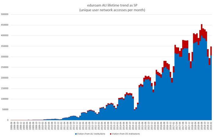 Lifetime trend of unique users per month as an eduroam service provider