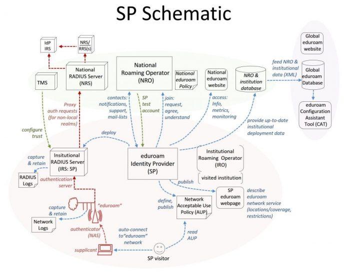 eduroam AU SP role Diagram