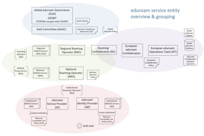 Global eduroam service entities diagram